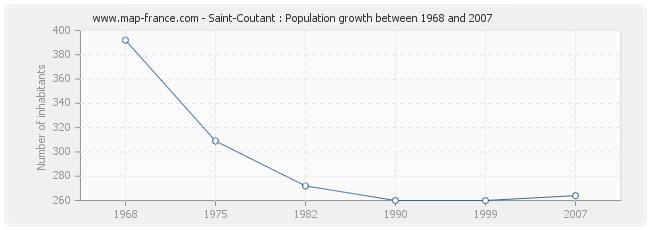 Population Saint-Coutant