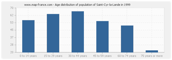 Age distribution of population of Saint-Cyr-la-Lande in 1999