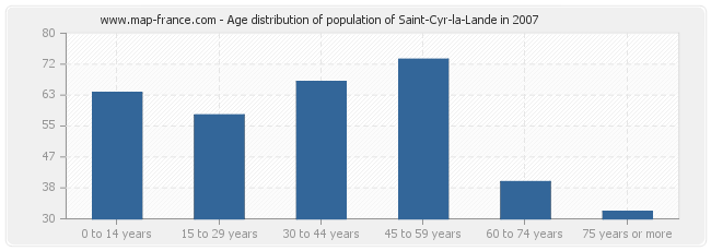 Age distribution of population of Saint-Cyr-la-Lande in 2007