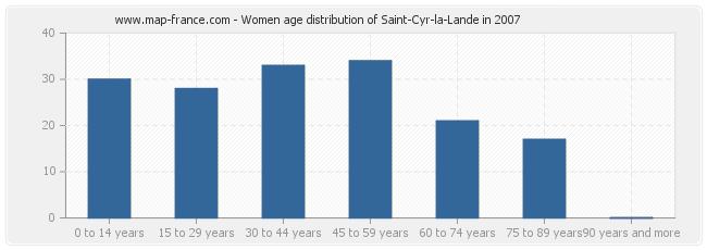 Women age distribution of Saint-Cyr-la-Lande in 2007