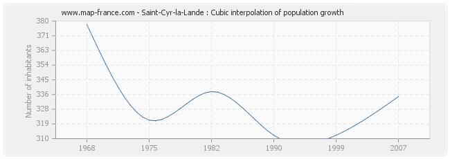 Saint-Cyr-la-Lande : Cubic interpolation of population growth