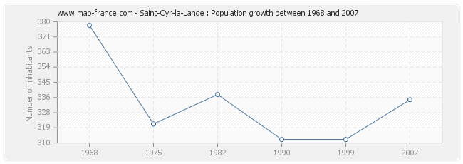 Population Saint-Cyr-la-Lande