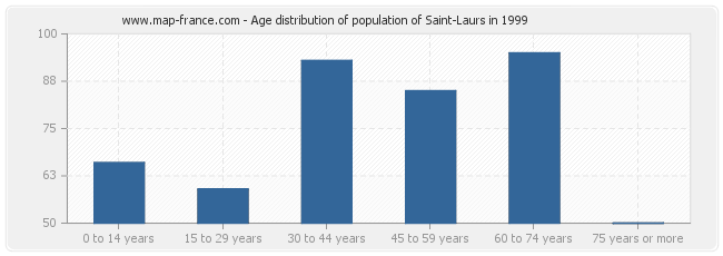 Age distribution of population of Saint-Laurs in 1999