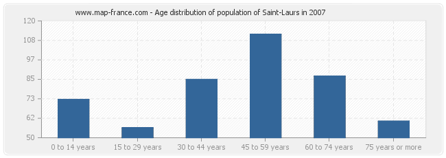 Age distribution of population of Saint-Laurs in 2007