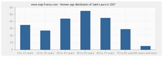 Women age distribution of Saint-Laurs in 2007