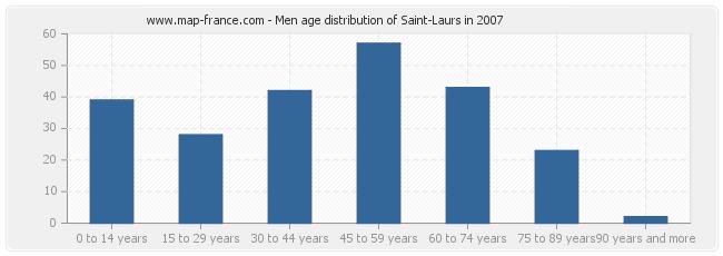 Men age distribution of Saint-Laurs in 2007