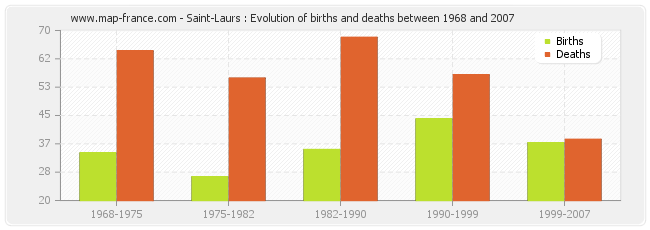 Saint-Laurs : Evolution of births and deaths between 1968 and 2007