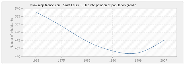 Saint-Laurs : Cubic interpolation of population growth