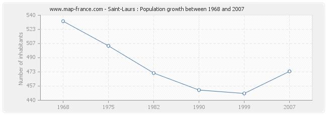 Population Saint-Laurs