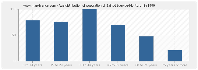 Age distribution of population of Saint-Léger-de-Montbrun in 1999