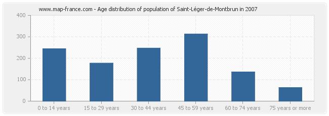 Age distribution of population of Saint-Léger-de-Montbrun in 2007
