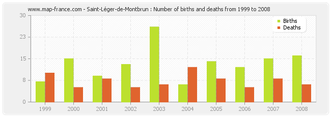 Saint-Léger-de-Montbrun : Number of births and deaths from 1999 to 2008
