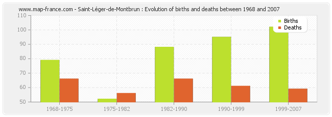 Saint-Léger-de-Montbrun : Evolution of births and deaths between 1968 and 2007