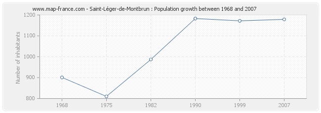 Population Saint-Léger-de-Montbrun