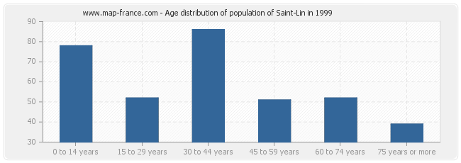 Age distribution of population of Saint-Lin in 1999