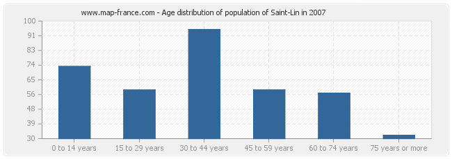 Age distribution of population of Saint-Lin in 2007