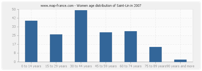 Women age distribution of Saint-Lin in 2007