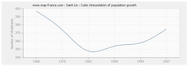 Saint-Lin : Cubic interpolation of population growth