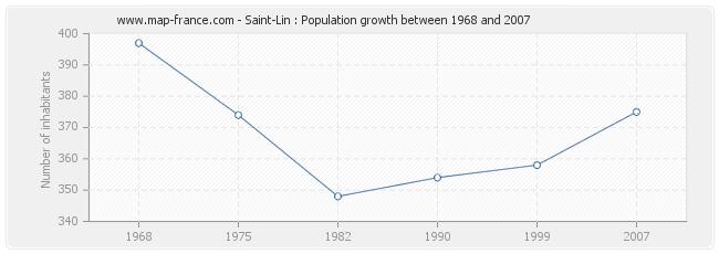 Population Saint-Lin