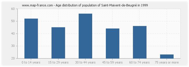 Age distribution of population of Saint-Maixent-de-Beugné in 1999