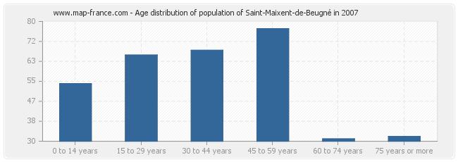 Age distribution of population of Saint-Maixent-de-Beugné in 2007