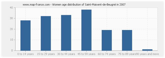 Women age distribution of Saint-Maixent-de-Beugné in 2007