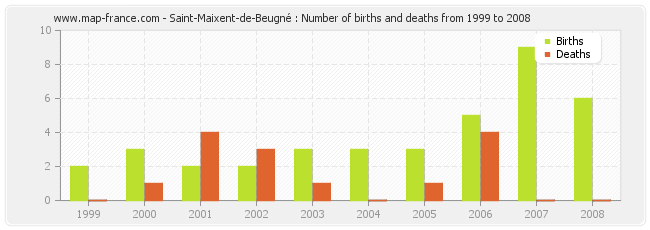 Saint-Maixent-de-Beugné : Number of births and deaths from 1999 to 2008