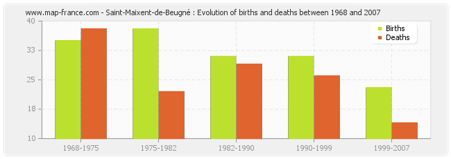 Saint-Maixent-de-Beugné : Evolution of births and deaths between 1968 and 2007