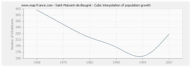 Saint-Maixent-de-Beugné : Cubic interpolation of population growth