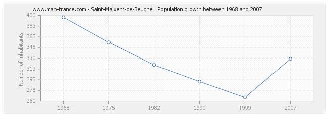 Population Saint-Maixent-de-Beugné