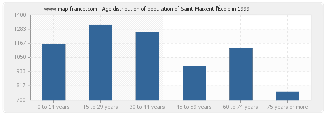 Age distribution of population of Saint-Maixent-l'École in 1999