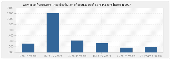 Age distribution of population of Saint-Maixent-l'École in 2007
