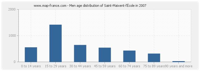 Men age distribution of Saint-Maixent-l'École in 2007