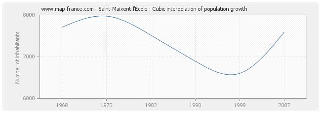 Saint-Maixent-l'École : Cubic interpolation of population growth