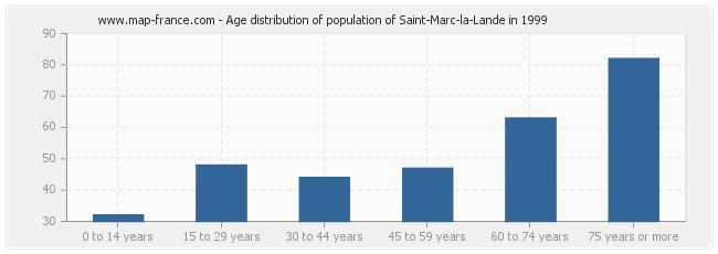 Age distribution of population of Saint-Marc-la-Lande in 1999