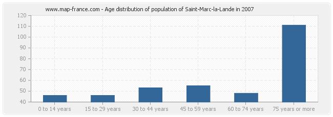 Age distribution of population of Saint-Marc-la-Lande in 2007
