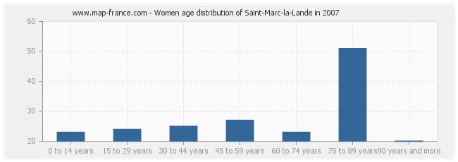 Women age distribution of Saint-Marc-la-Lande in 2007