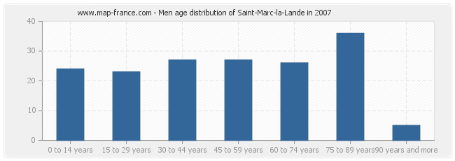 Men age distribution of Saint-Marc-la-Lande in 2007