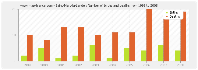 Saint-Marc-la-Lande : Number of births and deaths from 1999 to 2008