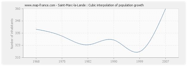 Saint-Marc-la-Lande : Cubic interpolation of population growth