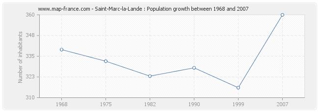 Population Saint-Marc-la-Lande