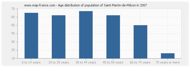 Age distribution of population of Saint-Martin-de-Mâcon in 2007