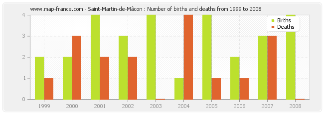 Saint-Martin-de-Mâcon : Number of births and deaths from 1999 to 2008