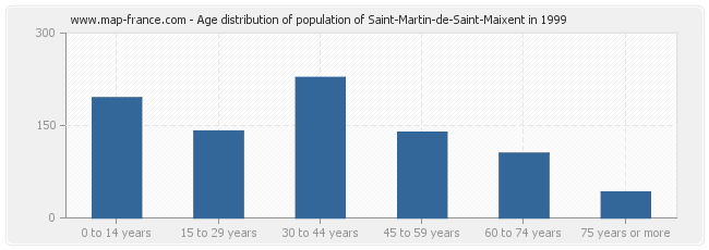 Age distribution of population of Saint-Martin-de-Saint-Maixent in 1999