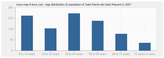 Age distribution of population of Saint-Martin-de-Saint-Maixent in 2007