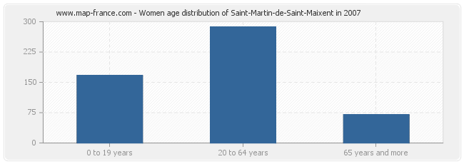 Women age distribution of Saint-Martin-de-Saint-Maixent in 2007