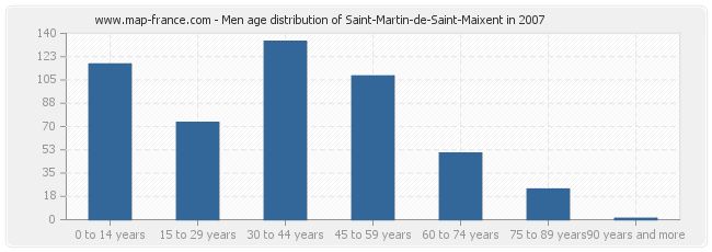 Men age distribution of Saint-Martin-de-Saint-Maixent in 2007