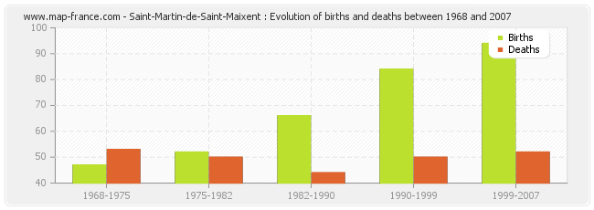 Saint-Martin-de-Saint-Maixent : Evolution of births and deaths between 1968 and 2007