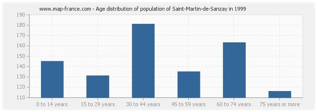 Age distribution of population of Saint-Martin-de-Sanzay in 1999