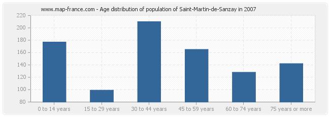 Age distribution of population of Saint-Martin-de-Sanzay in 2007